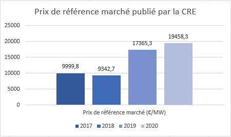 Graphe évolution prix de référence marché publié par la CRE