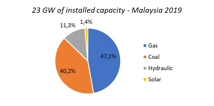 picture detailing the Malaysian energy mix, distributed as follows: 47 % gas, 40 % coal , 11% hydro, 2 % solar