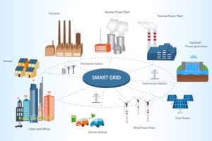Network Smartgrid Vehicle-to-Grid