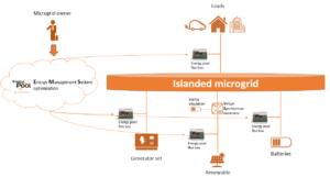 Islanded microgrids