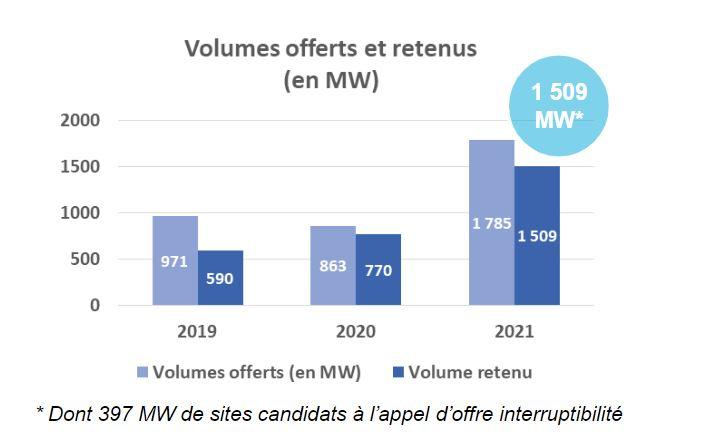 1509 MW sélectionnés dans le cadre de l'appel d'offres effacement 2021.