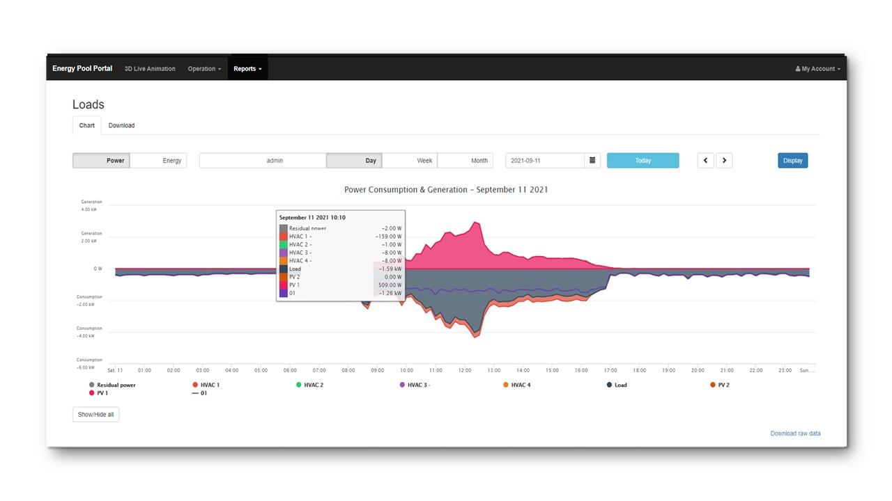 Microgrid management - generation and load monitoring